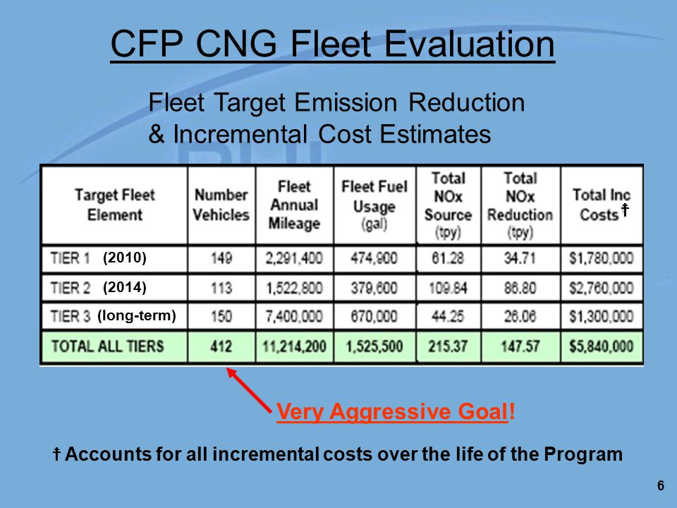 6 CFP CNG Fleet Evaluation Fleet Target Emission Reduction & Incremental Cost Estimates ☨ Accounts for all incremental costs over the life of the Program ☨ (2010) (2014) (long-term) Very Aggressive Goal!