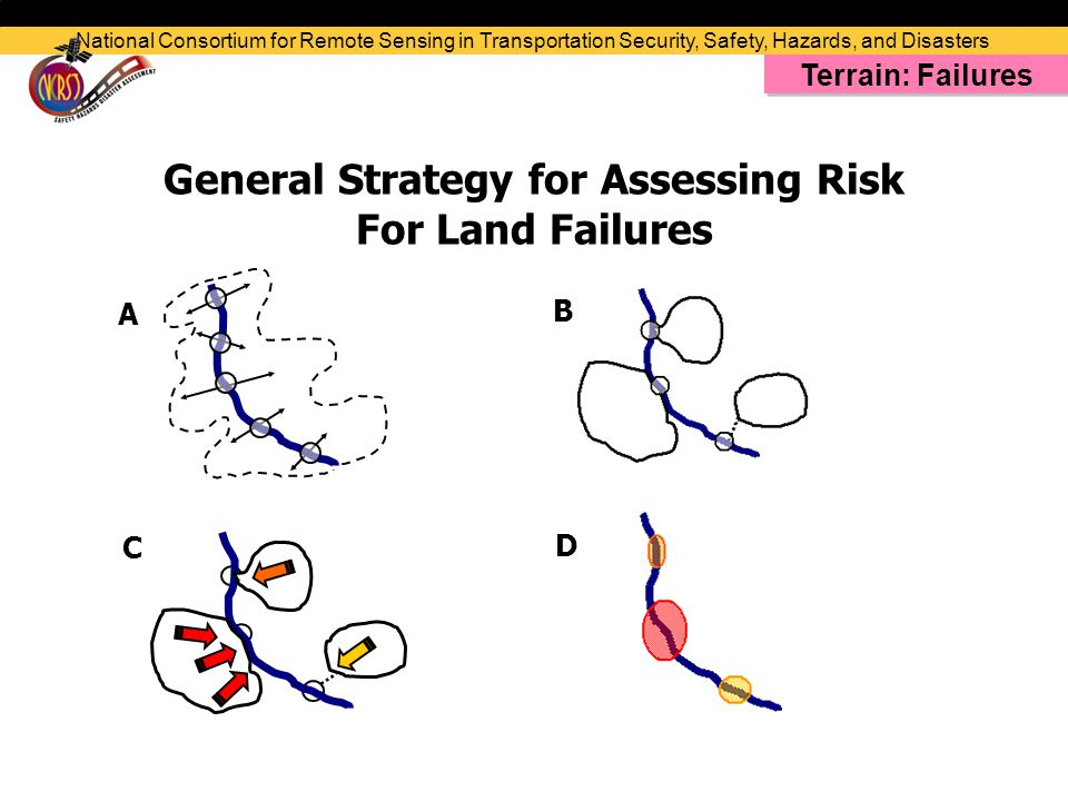 General Strategy for Assessing Risk For Land Failures A B C D National Consortium for Remote Sensing in Transportation Security, Safety, Hazards, and Disasters Terrain: Failures