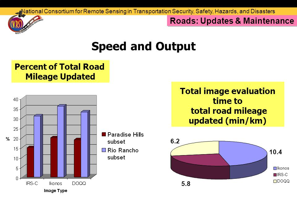 Total image evaluation time to total road mileage updated (min/km) Percent of Total Road Mileage Updated Speed and Output National Consortium for Remote Sensing in Transportation Security, Safety, Hazards, and Disasters Roads: Updates & Maintenance 10.4 5.8 6.2 Ikonos IRS-C DOQQ