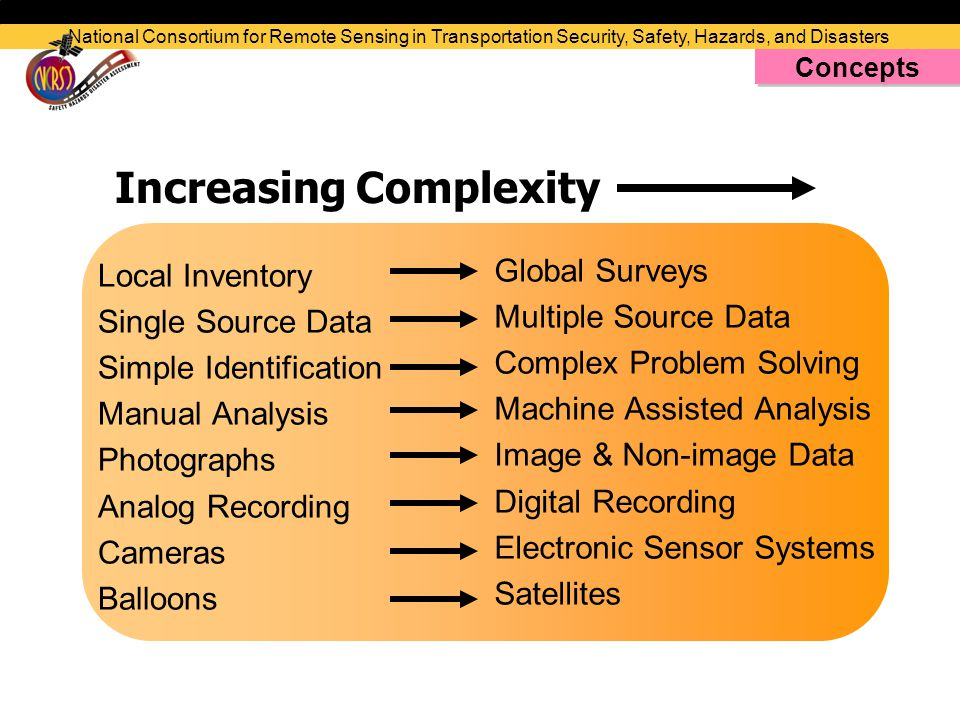 Increasing Complexity Local Inventory Single Source Data Simple Identification Manual Analysis Photographs Analog Recording Cameras Balloons Global Surveys Multiple Source Data Complex Problem Solving Machine Assisted Analysis Image & Non-image Data Digital Recording Electronic Sensor Systems Satellites National Consortium for Remote Sensing in Transportation Security, Safety, Hazards, and Disasters Concepts