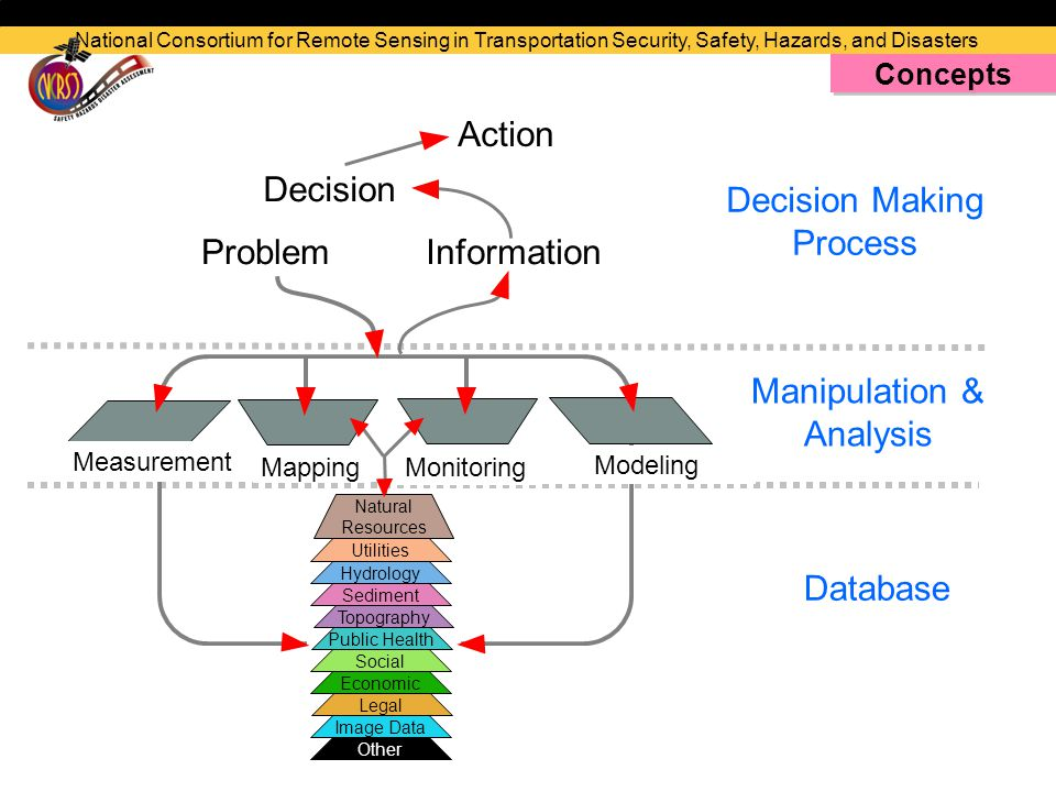Mapping Monitoring Modeling Other Image Data Legal Economic Social Public Health Topography Sediment Hydrology Utilities Natural Resources Measurement ProblemInformation Decision Action Database Manipulation & Analysis Decision Making Process National Consortium for Remote Sensing in Transportation Security, Safety, Hazards, and Disasters Concepts