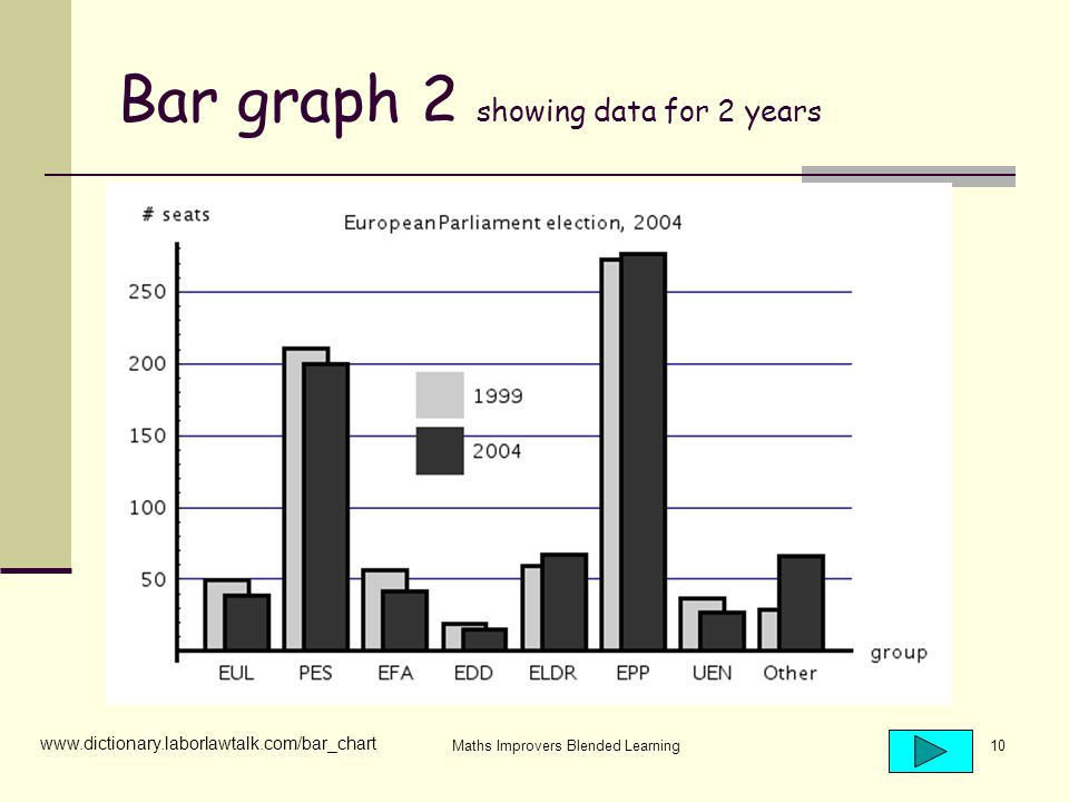 Maths Improvers Blended Learning10 Bar graph 2 showing data for 2 years www.dictionary.laborlawtalk.com/bar_chart