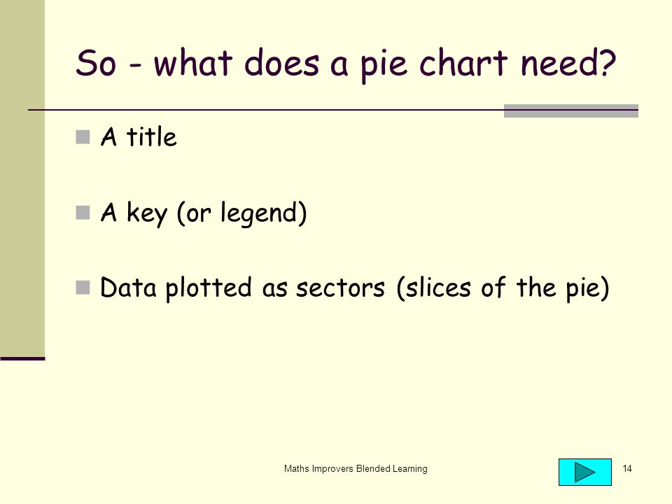 Maths Improvers Blended Learning14 So - what does a pie chart need.