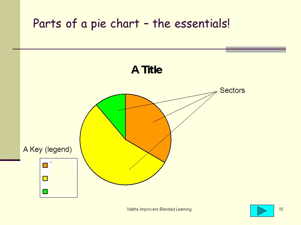 Maths Improvers Blended Learning15 Parts of a pie chart – the essentials! A Key (legend) Sectors