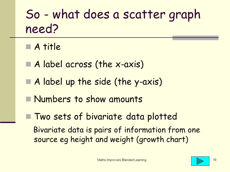 Maths Improvers Blended Learning19 So - what does a scatter graph need.