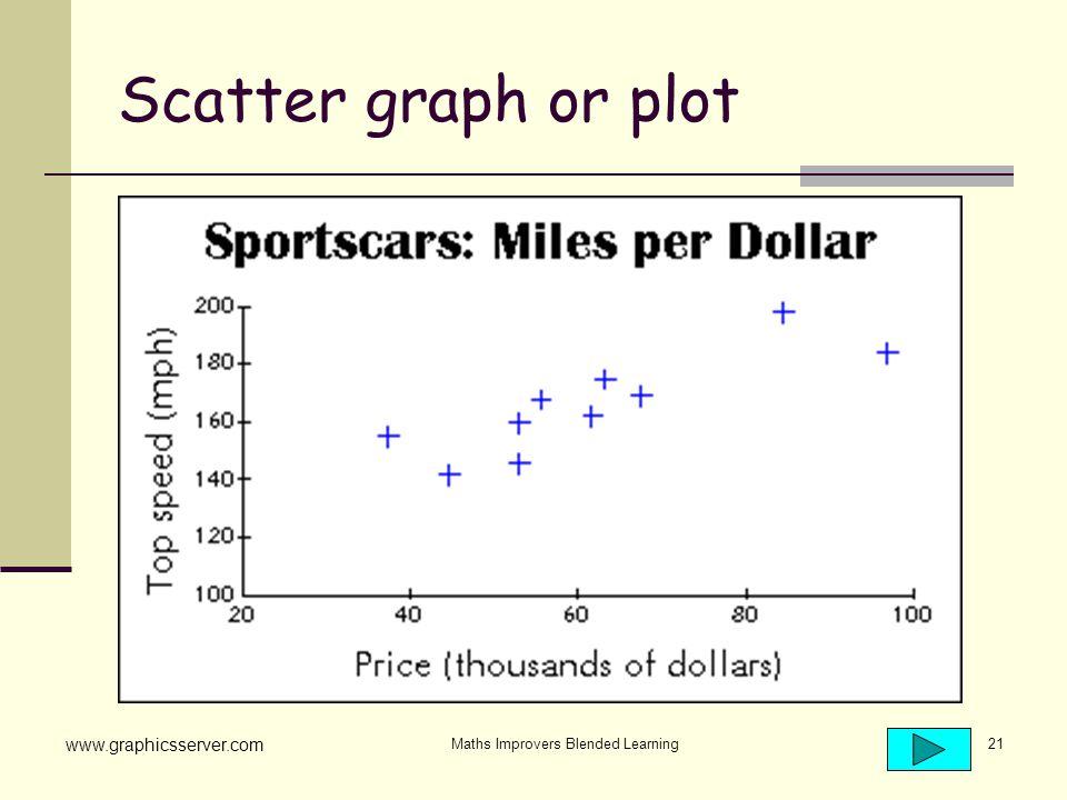 Maths Improvers Blended Learning21 Scatter graph or plot www.graphicsserver.com