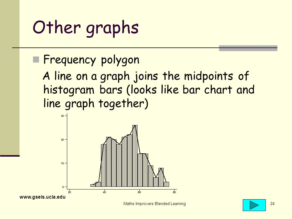 Maths Improvers Blended Learning24 Other graphs Frequency polygon A line on a graph joins the midpoints of histogram bars (looks like bar chart and line graph together) www.gseis.ucla.edu