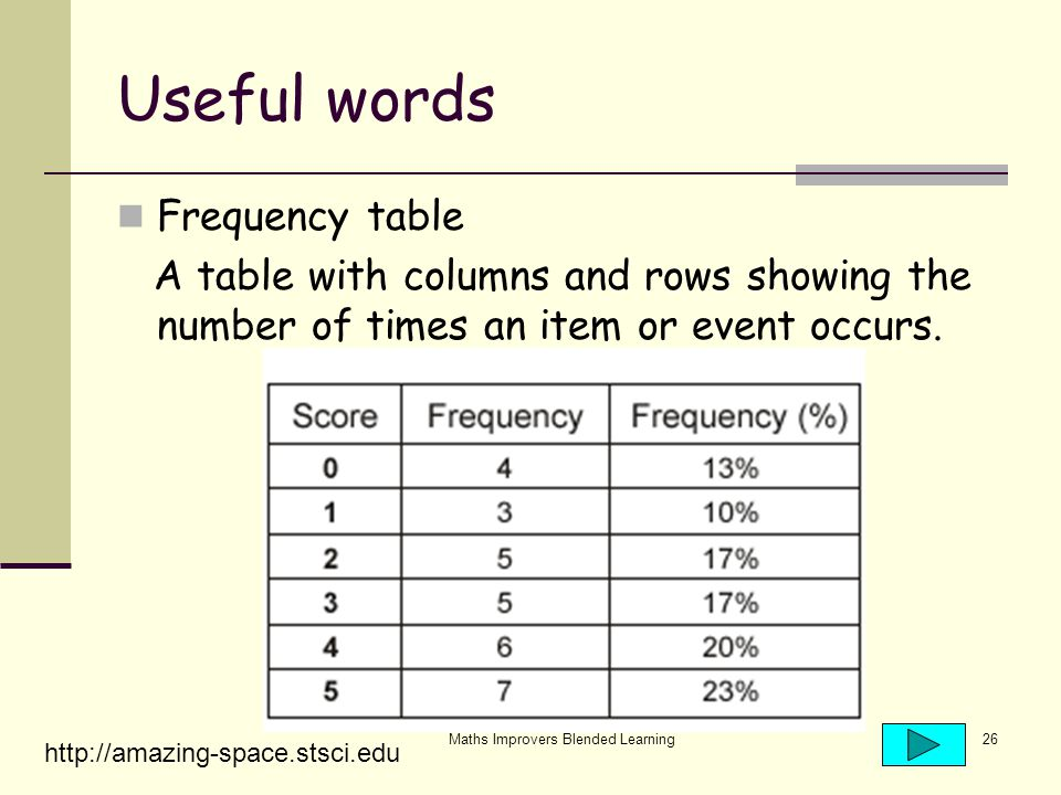 Maths Improvers Blended Learning26 Useful words Frequency table A table with columns and rows showing the number of times an item or event occurs.