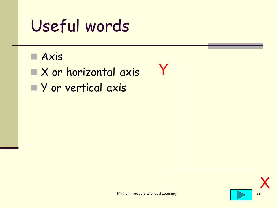 Maths Improvers Blended Learning29 Useful words Axis X or horizontal axis Y or vertical axis X Y