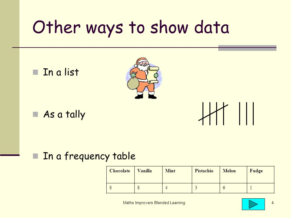 Maths Improvers Blended Learning4 Other ways to show data In a list As a tally In a frequency table ChocolateVanillaMintPistachioMelonFudge 884361