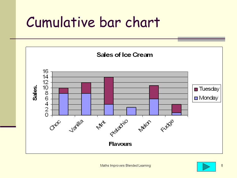 Maths Improvers Blended Learning8 Cumulative bar chart