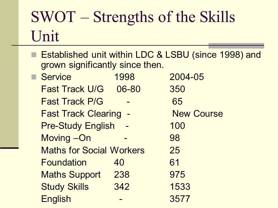 Strengths of the Skills Unit (con't) Experienced Academic staff with expertise in Maths, Statistics, English, Study Skills & Communications & IT Classes/support provided at Essex & Southwark campuses Student centred teaching Run a good informal staff development programme Teaching resources on web and in teaching room