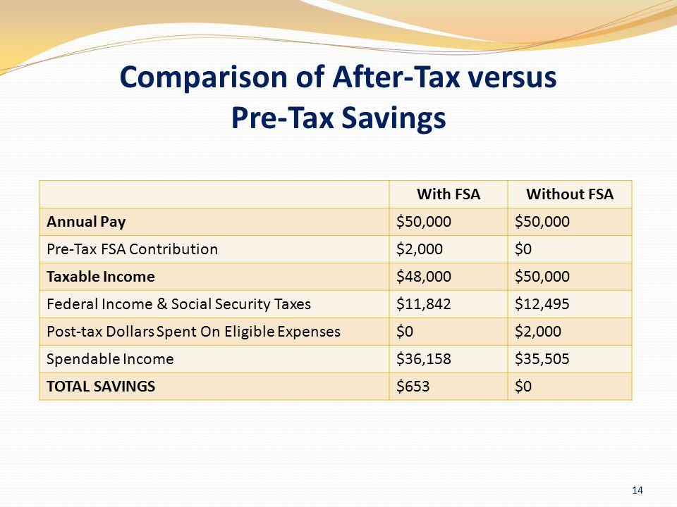 Comparison of After-Tax versus Pre-Tax Savings With FSAWithout FSA Annual Pay$50,000 Pre-Tax FSA Contribution$2,000$0 Taxable Income$48,000$50,000 Fed