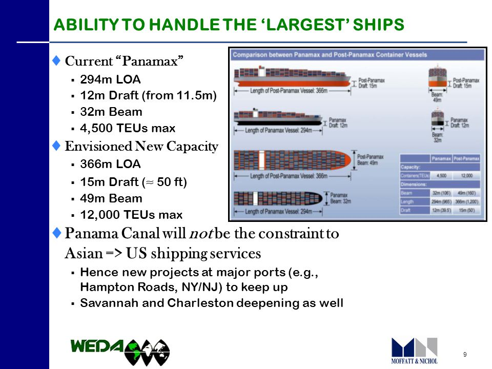 9  Current Panamax  294m LOA  12m Draft (from 11.5m)  32m Beam  4,500 TEUs max  Envisioned New Capacity  366m LOA  15m Draft ( ≈ 50 ft)  49m Beam  12,000 TEUs max  Panama Canal will not be the constraint to Asian => US shipping services  Hence new projects at major ports (e.g., Hampton Roads, NY/NJ) to keep up  Savannah and Charleston deepening as well ABILITY TO HANDLE THE 'LARGEST' SHIPS
