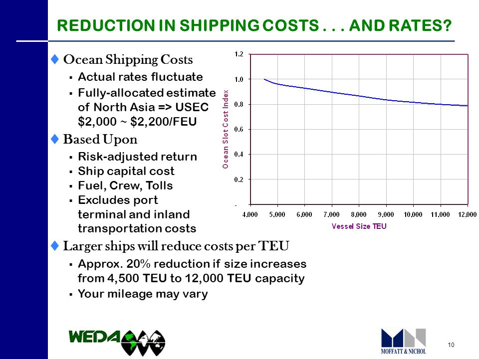 10 PANAMA CANAL RATE INCREASE 19 REDUCTION IN SHIPPING COSTS...