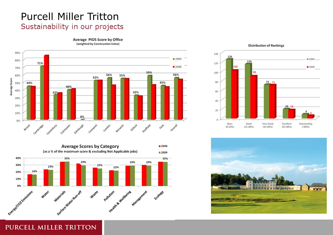 Purcell Miller Tritton Sustainability in our projects
