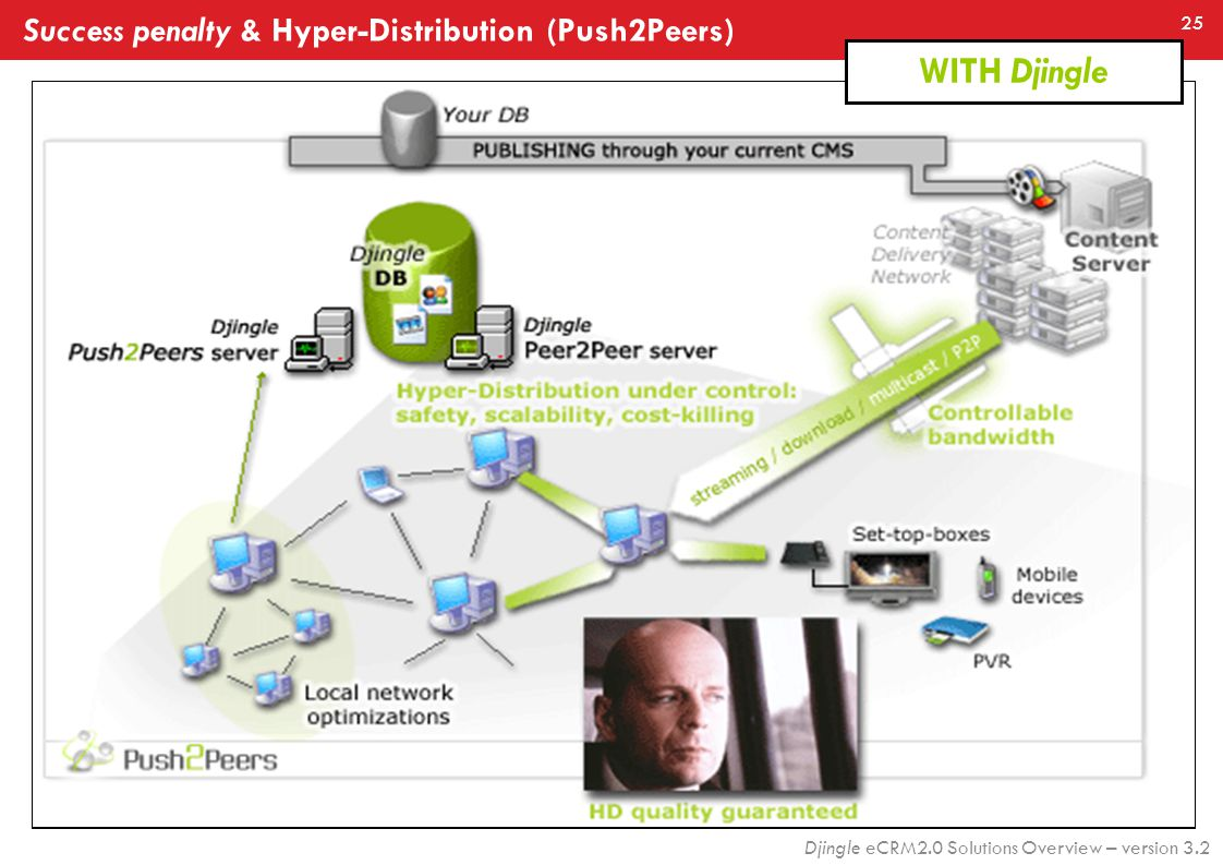 25 Djingle eCRM2.0 Solutions Overview – version 3.2 WITHOUT Djingle  Success penalty WITH Djingle Success penalty & Hyper-Distribution (Push2Peers)