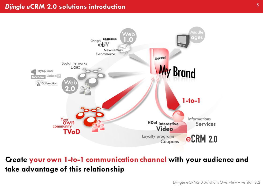5 Djingle eCRM2.0 Solutions Overview – version 3.2 Djingle eCRM 2.0 solutions introduction Create your own 1-to-1 communication channel with your audience and take advantage of this relationship