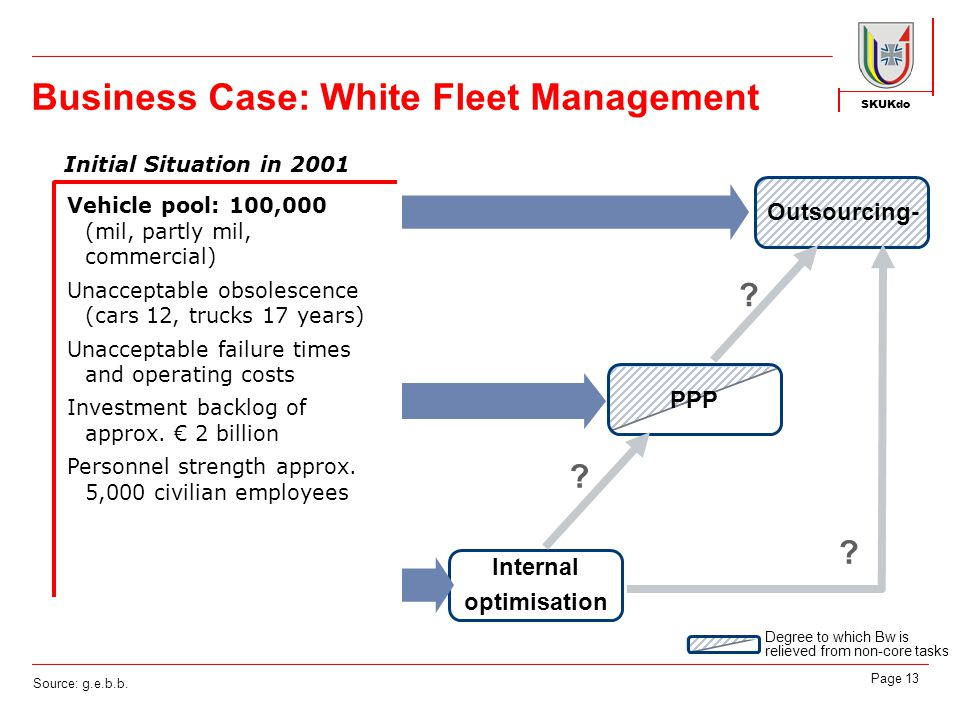 SKUKdo Page 13 Initial Situation in 2001 Vehicle pool: 100,000 (mil, partly mil, commercial) Unacceptable obsolescence (cars 12, trucks 17 years) Unacceptable failure times and operating costs Investment backlog of approx.