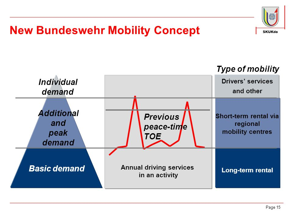 SKUKdo Page 15 Individual demand Basic demand Previous peace-time TOE Additional and peak demand Type of mobility Long-term rental Short-term rental via regional mobility centres Drivers' services and other Annual driving services in an activity New Bundeswehr Mobility Concept