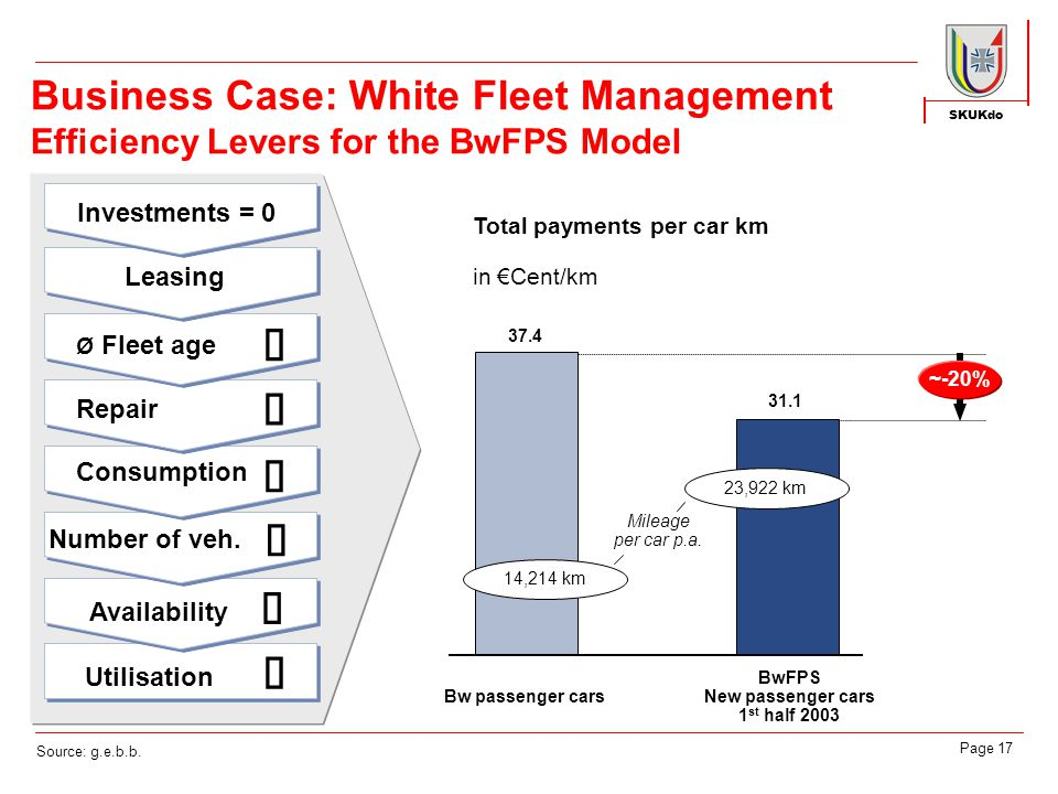 SKUKdo Page 17 Business Case: White Fleet Management Efficiency Levers for the BwFPS Model Total payments per car km in €Cent/km Bw passenger cars BwFPS New passenger cars 1 st half 2003 Mileage per car p.a.