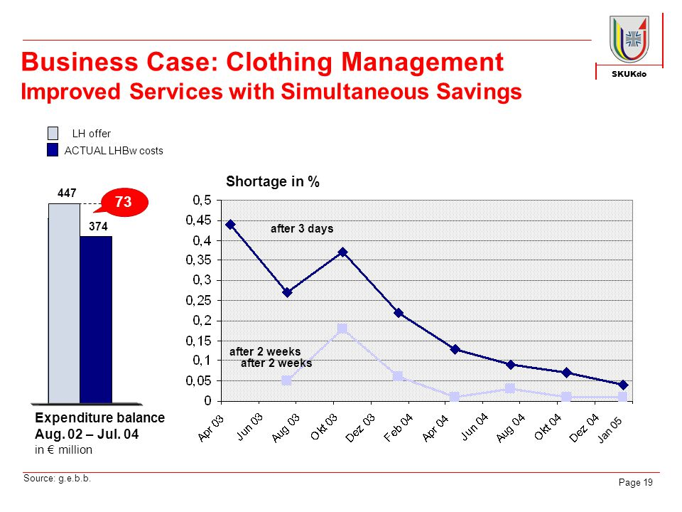 SKUKdo Page 19 Business Case: Clothing Management Improved Services with Simultaneous Savings Expenditure balance Aug.