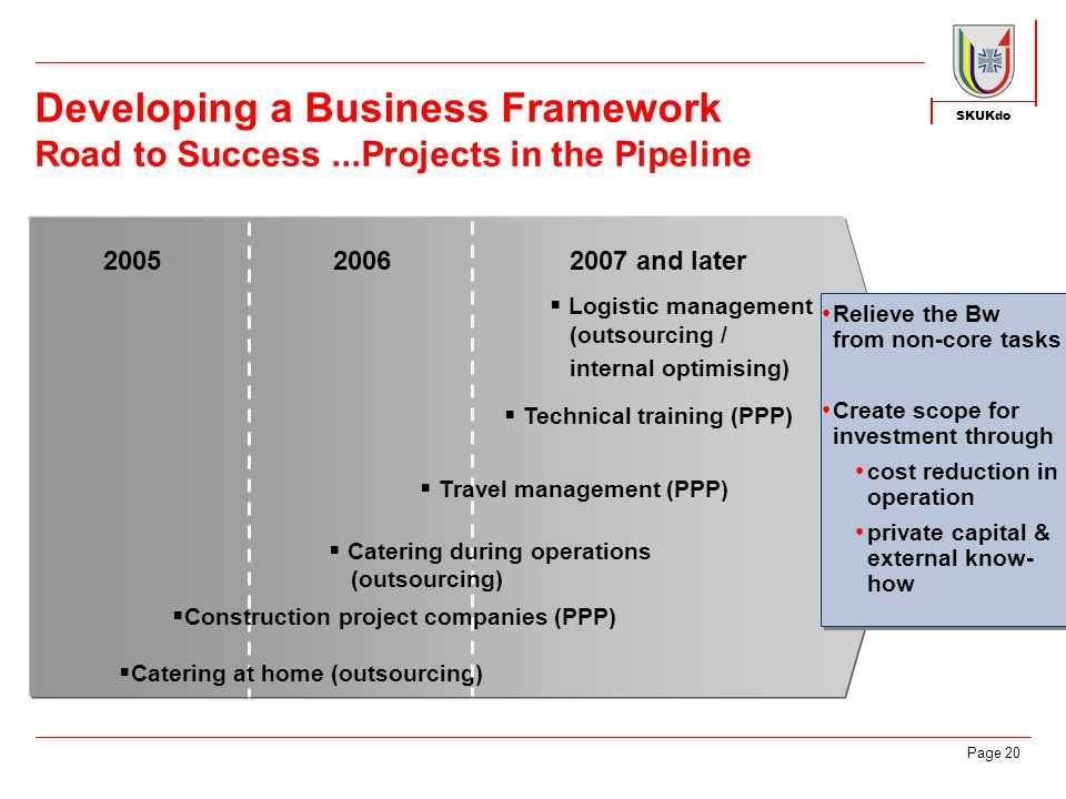 SKUKdo Page 20 Developing a Business Framework Road to Success...Projects in the Pipeline 2005 2006 2007 and later Relieve the Bw from non-core tasks Create scope for investment through cost reduction in operation private capital & external know- how  Catering at home (outsourcing)  Technical training (PPP)  Logistic management  Catering during operations (outsourcing)  Construction project companies (PPP)  Travel management (PPP) (outsourcing / internal optimising)