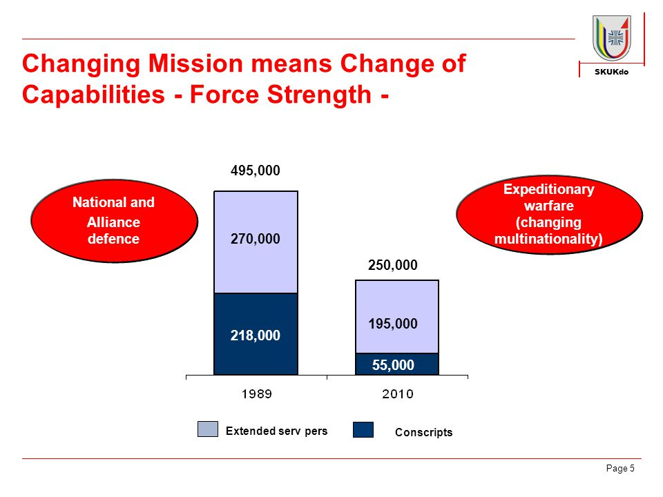 SKUKdo Page 6 Changing Mission means Change of Capabilities - Structural Reform - Army Air Force Navy Focus on core tasks Joint Support Service Bw Joint Medical Service Army Air Force Navy Tasks performed at multiple levels Medical Service Logistics Old approach New approach Command and Control Support
