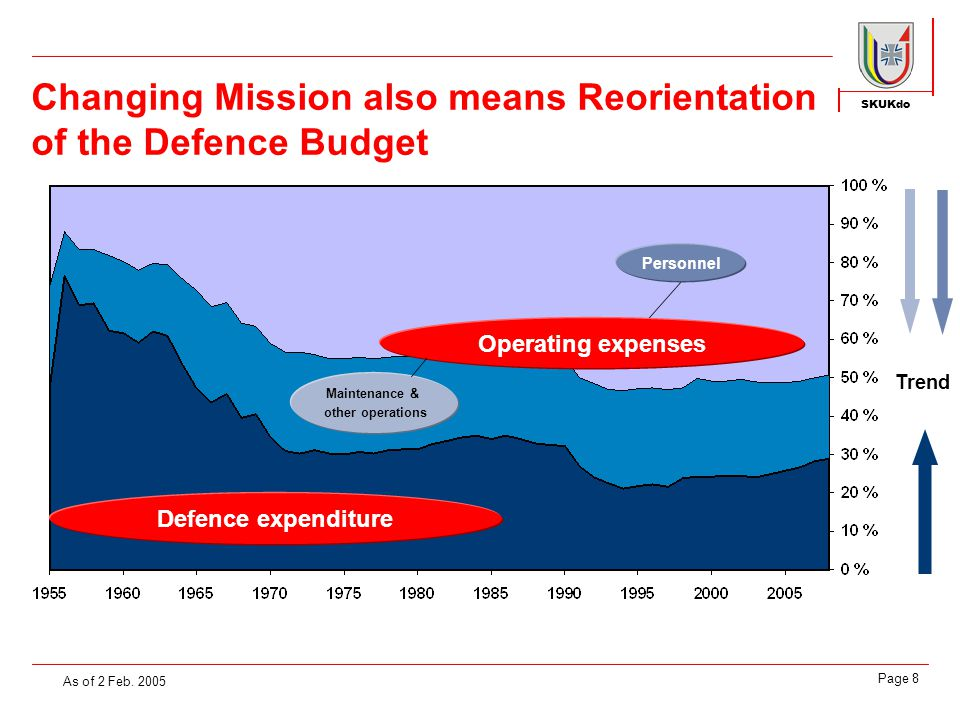 SKUKdo Page 8 Changing Mission also means Reorientation of the Defence Budget As of 2 Feb.