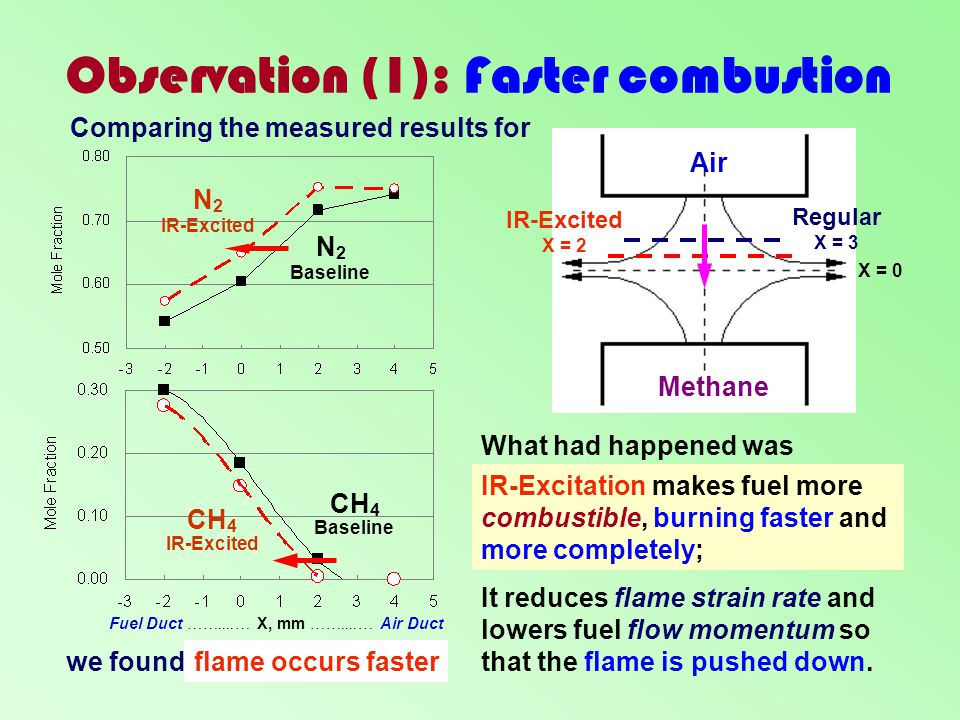 Observation (1): Faster combustion Fuel Duct ……....… X, mm ……....… Air Duct N 2 Baseline N 2 IR-Excited CH 4 Baseline CH 4 IR-Excited flame occurs fas