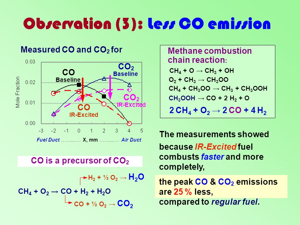 Observation (3): Less CO emission Fuel Duct ……....… X, mm ……....… Air Duct CO IR-Excited CO Baseline CO 2 IR-Excited CO 2 Baseline CO is a precursor o