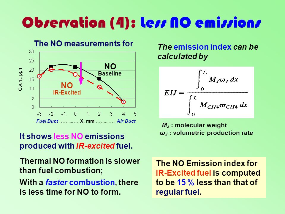 Observation (4): Less NO emissions NO Baseline NO IR-Excited Fuel Duct ……....… X, mm ……....… Air Duct With a faster combustion, there is less time for
