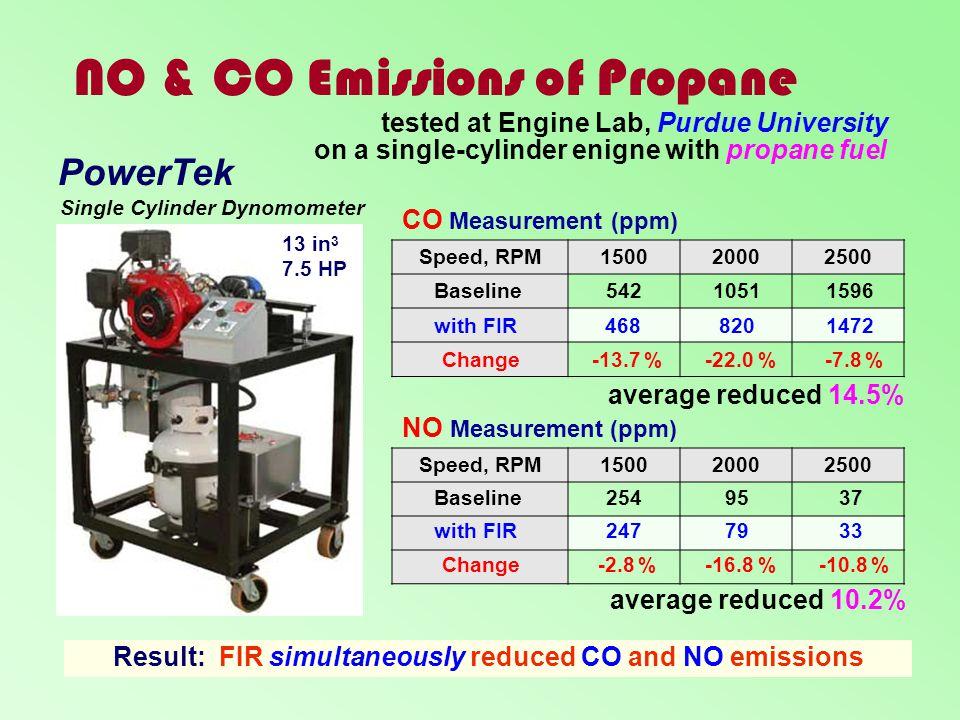NO & CO Emissions of Propane Speed, RPM150020002500 Speed, RPM150020002500 NO Measurement (ppm) CO Measurement (ppm) PowerTek Single Cylinder Dynomome