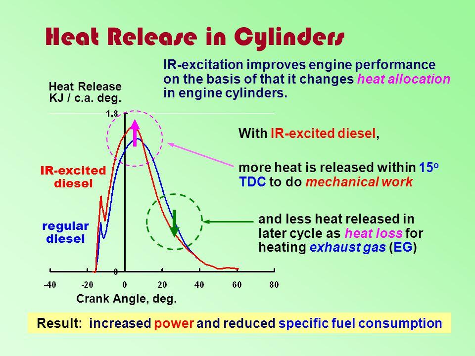 Heat Release in Cylinders Heat Release KJ / c.a. deg. Crank Angle, deg. regular diesel IR-excited diesel IR-excitation improves engine performance on