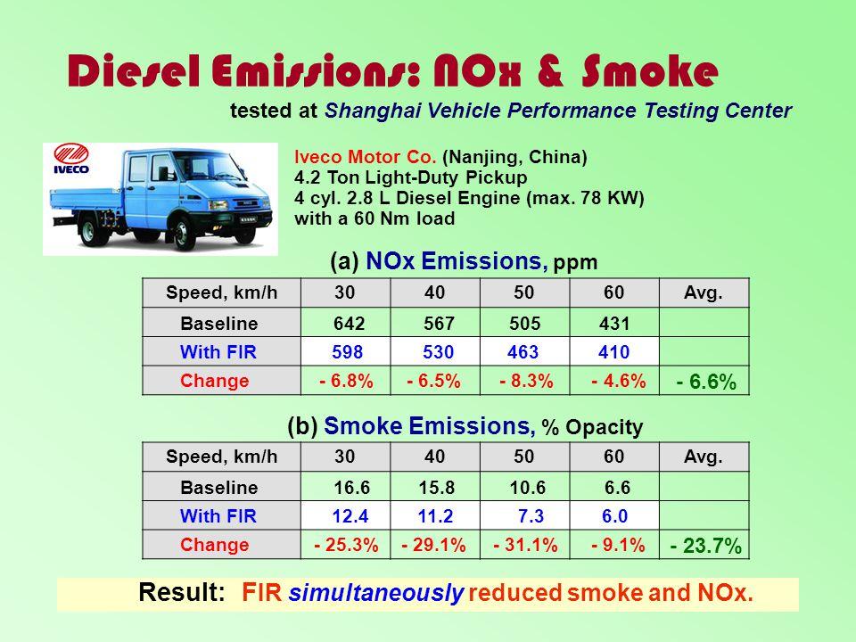 Diesel Emissions: NOx & Smoke Speed, km/h30405060Avg. Speed, km/h30405060Avg. (a) NOx Emissions, ppm (b) Smoke Emissions, % Opacity Iveco Motor Co. (N