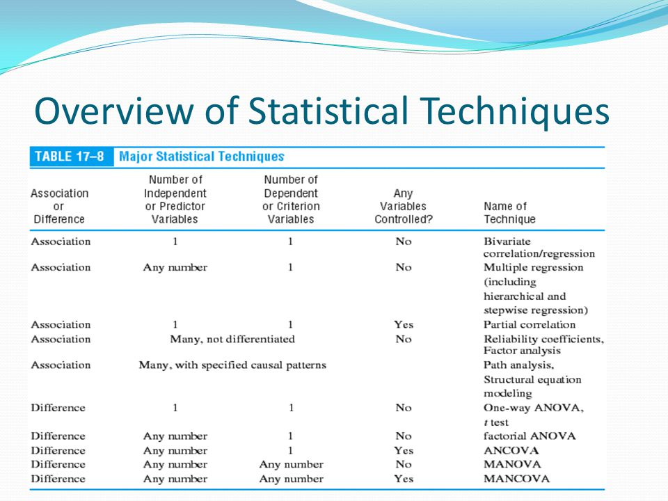 Overview of Statistical Techniques