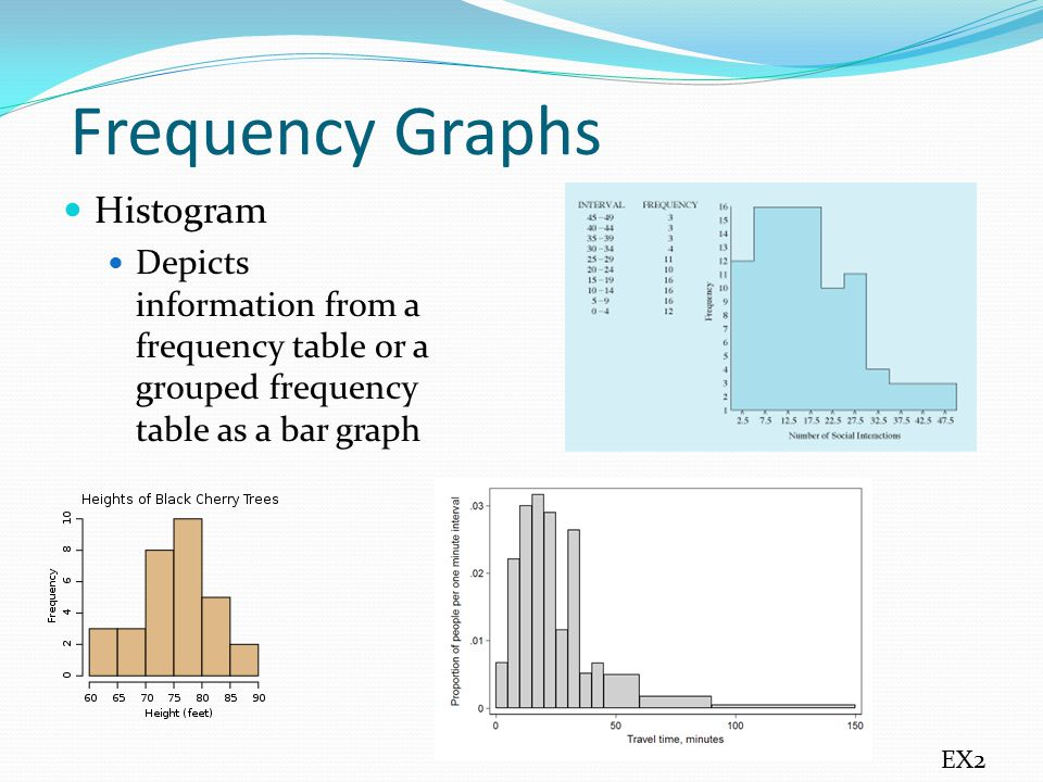 Frequency Graphs Histogram Depicts information from a frequency table or a grouped frequency table as a bar graph EX2