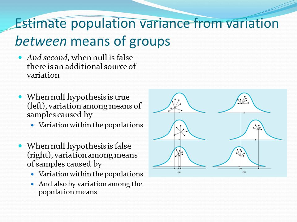 Estimate population variance from variation between means of groups And second, when null is false there is an additional source of variation When null hypothesis is true (left), variation among means of samples caused by Variation within the populations When null hypothesis is false (right), variation among means of samples caused by Variation within the populations And also by variation among the population means