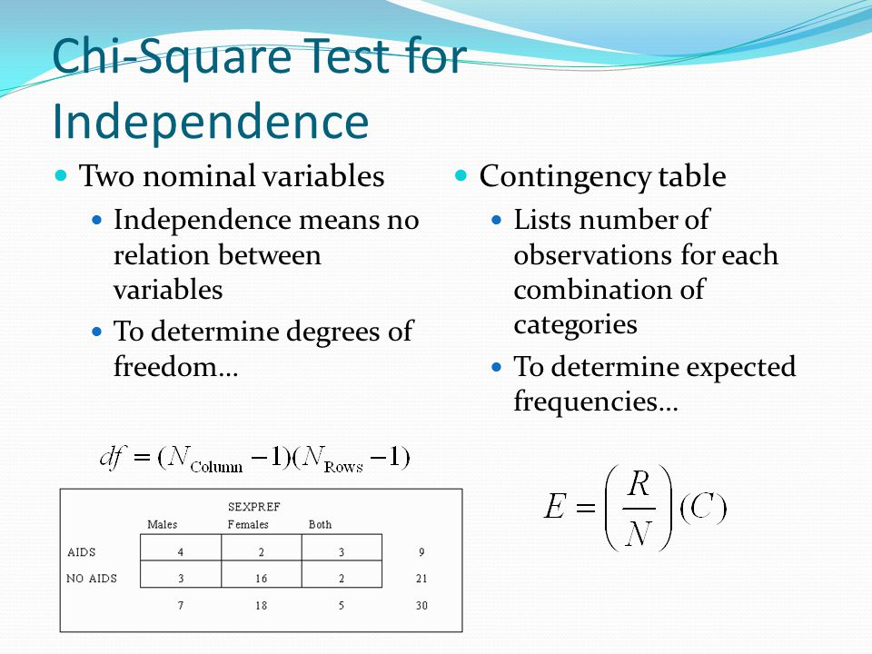 Chi-Square Test for Independence Two nominal variables Independence means no relation between variables To determine degrees of freedom… Contingency table Lists number of observations for each combination of categories To determine expected frequencies…