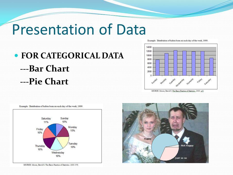 Presentation of Data FOR CATEGORICAL DATA --- Bar Chart --- Pie Chart
