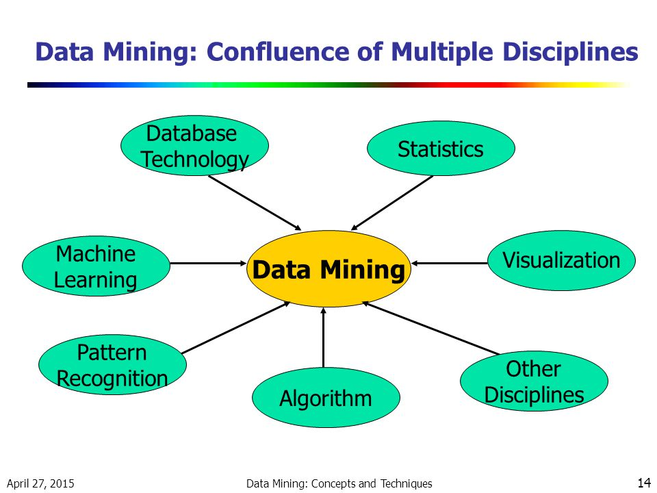 April 27, 2015 Data Mining: Concepts and Techniques 14 Data Mining: Confluence of Multiple Disciplines Data Mining Database Technology Statistics Machine Learning Pattern Recognition Algorithm Other Disciplines Visualization