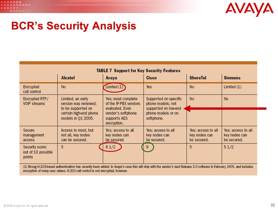 32 © 2005 Avaya Inc. All rights reserved. BCR's Security Analysis