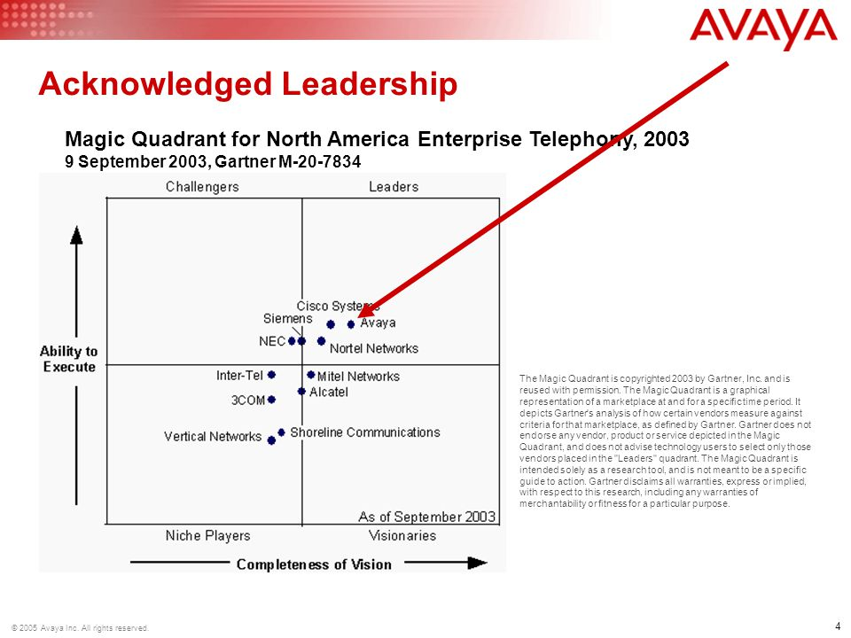 4 © 2005 Avaya Inc.All rights reserved.