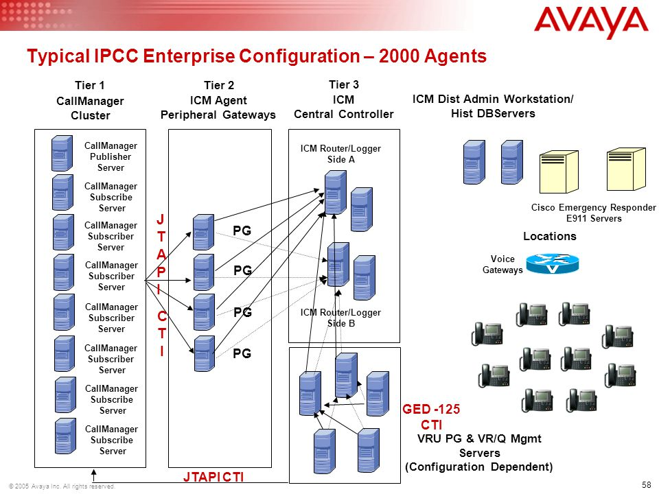 58 © 2005 Avaya Inc.All rights reserved.
