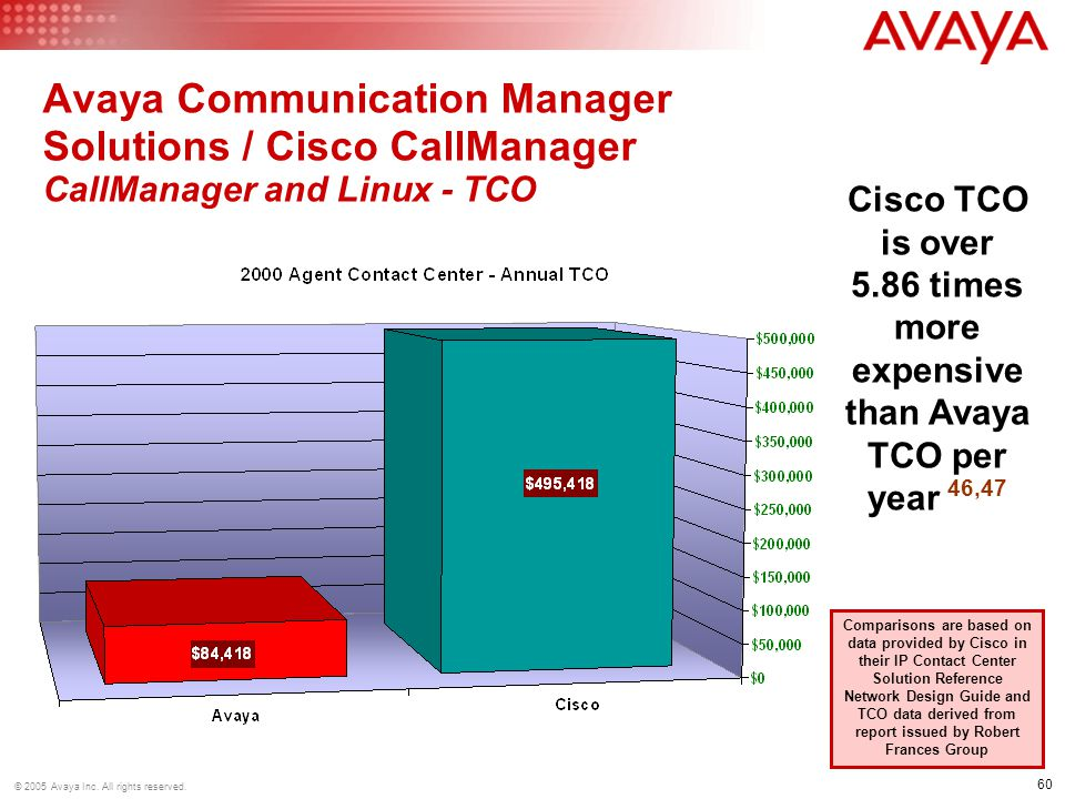 60 © 2005 Avaya Inc.All rights reserved.