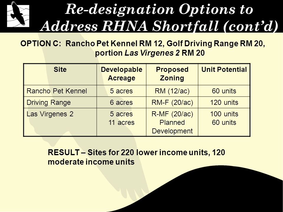 Re-designation Options to Address RHNA Shortfall (cont'd) OPTION C: Rancho Pet Kennel RM 12, Golf Driving Range RM 20, portion Las Virgenes 2 RM 20 RESULT – Sites for 220 lower income units, 120 moderate income units SiteDevelopable Acreage Proposed Zoning Unit Potential Rancho Pet Kennel5 acresRM (12/ac)60 units Driving Range6 acresRM-F (20/ac)120 units Las Virgenes 25 acres 11 acres R-MF (20/ac) Planned Development 100 units 60 units