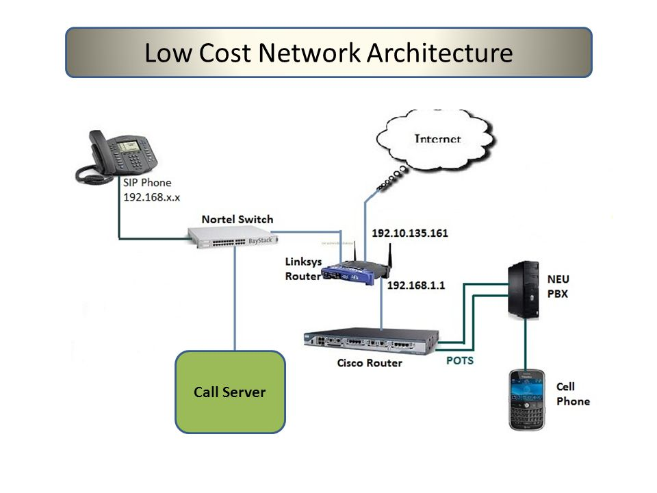Low Cost Network Architecture Call Server