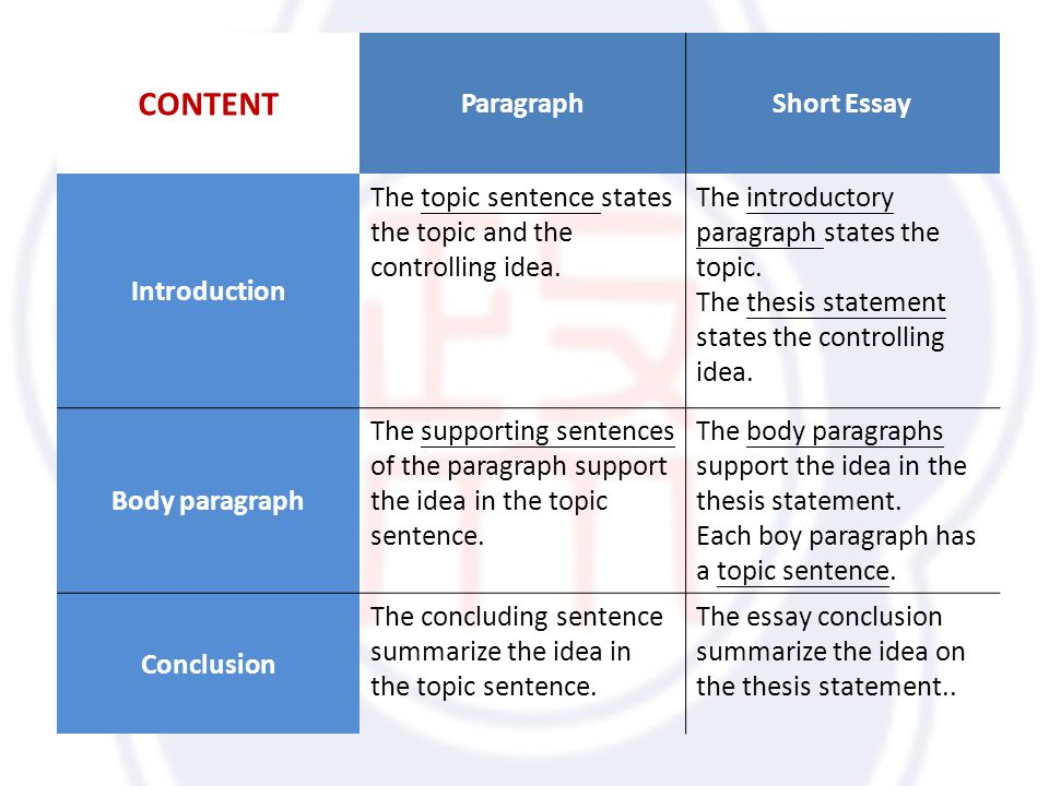 CONTENT ParagraphShort Essay Introduction The topic sentence states the topic and the controlling idea.