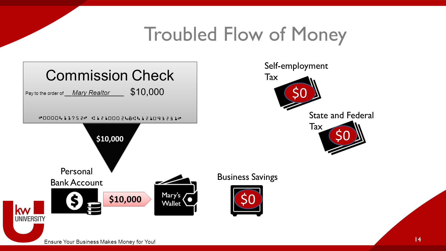 14 Troubled Flow of Money Personal Bank Account Business Savings $10,000 Self-employment Tax State and Federal Tax Mary's Wallet $10,000 Commission Check Pay to the order of __Mary Realtor____ $10,000 $0 Ensure Your Business Makes Money for You!