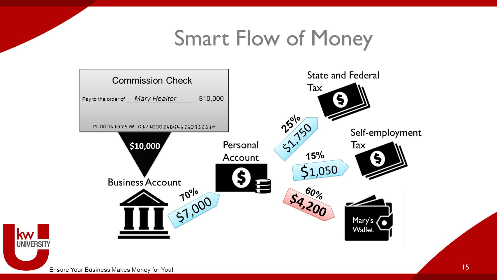 15 Smart Flow of Money $10,000 Mary's Wallet Business Account Personal Account $7,000 $1,750 $ 1,050 Self-employment Tax State and Federal Tax $4,200 25% 15% 60% 70% Commission Check Pay to the order of __Mary Realtor____ $10,000 Ensure Your Business Makes Money for You.